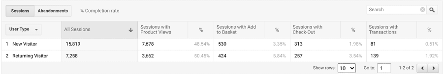 Google Analytics New Vs Returning