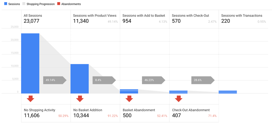 Google Analytics Shopping Behaviour